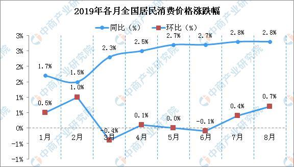 全球猪肉价格齐涨?8月中国猪肉价格同比上涨近五成