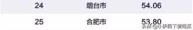 """2019年中国百强城市排行榜发布:北上广深稳居""""一线"""""""